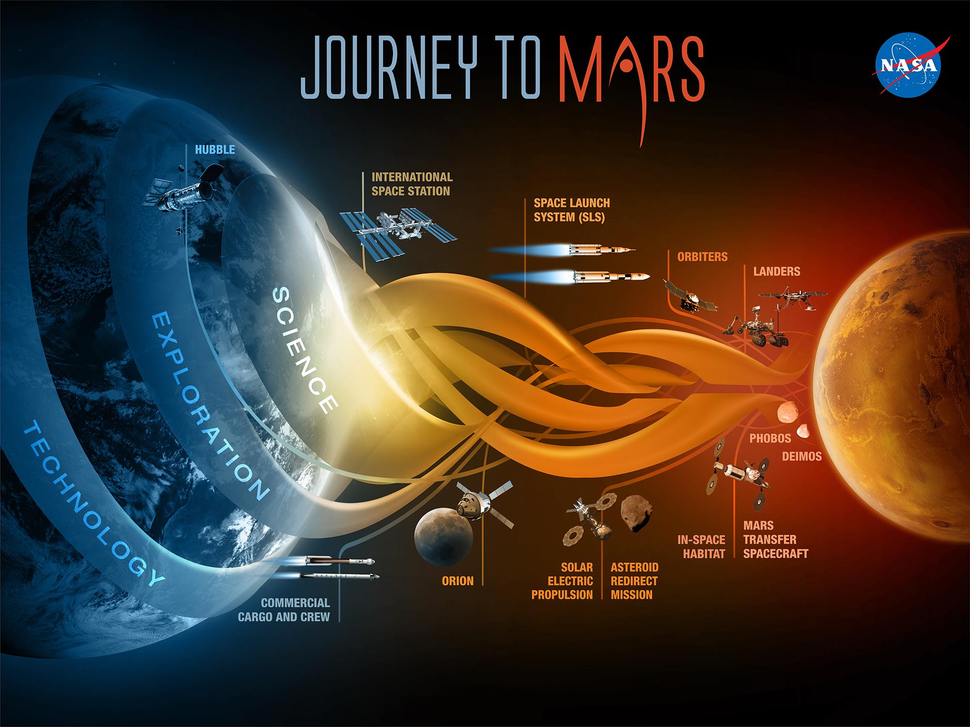 Mỹ vẫn là quốc gia dẫn đầu trong cuộc đua đến sao Hỏa. Ảnh: NASA