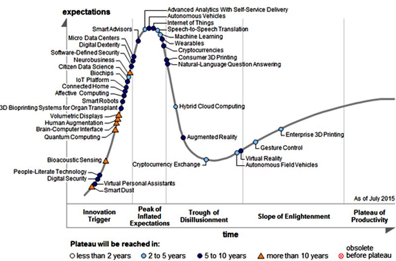 Theo biểu đồ Gartner Hype Cycle 2015, Internet of Things đang được kỳ vọng mang lại doanh thu hàng chục tỷ USD trong vòng 5-10 năm tới.