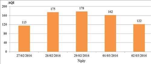 Giá trị AQI thông số PM2,5 từ 27/02 đến ngày 02/3/2016