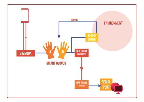 Sơ đồ cách thức hoạt động tổng quát của găng tay thông minh cho người khiếm thị