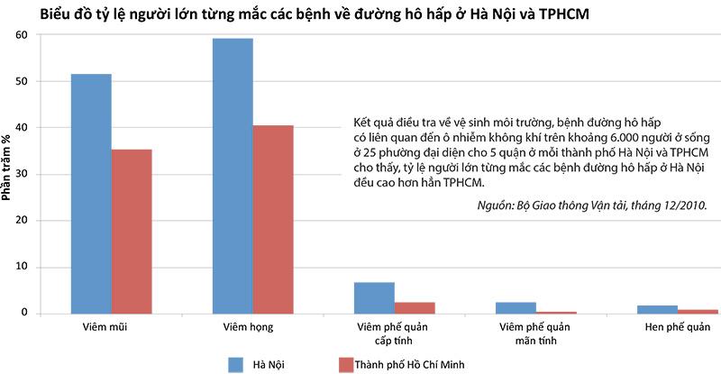 Biểu đồ tỷ lệ người lớn từng mắc các bệnh về đường hô hấp ở Hà Nội và TPHCM.