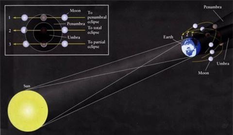 nh minh hoạ vùng bóng tối (Umbra) và nửa tối (Penumbra) tạo bởi bóng trái đất và thời điểm diễn ra nguyệt thực nửa tối (theo quỹ đạo 1). Ảnh: crab0.astr.nthu.edu.tw.