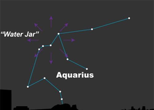 hòm Aquarius (Bảo Bình) chứa tâm điểm của trận mưa sao băng Eta Aquariids. Đồ họa: Earthsky.org
