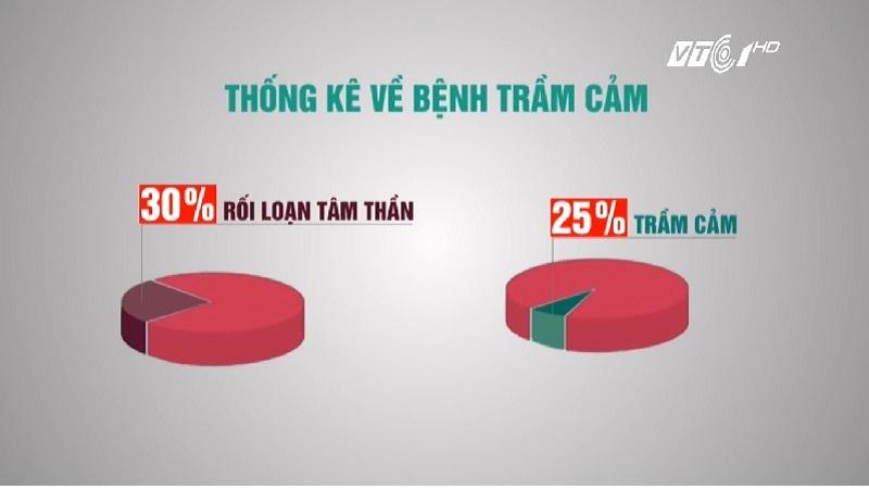 Thống kê về bệnh trầm cảm ở Việt Nam. Nguồn VTC.