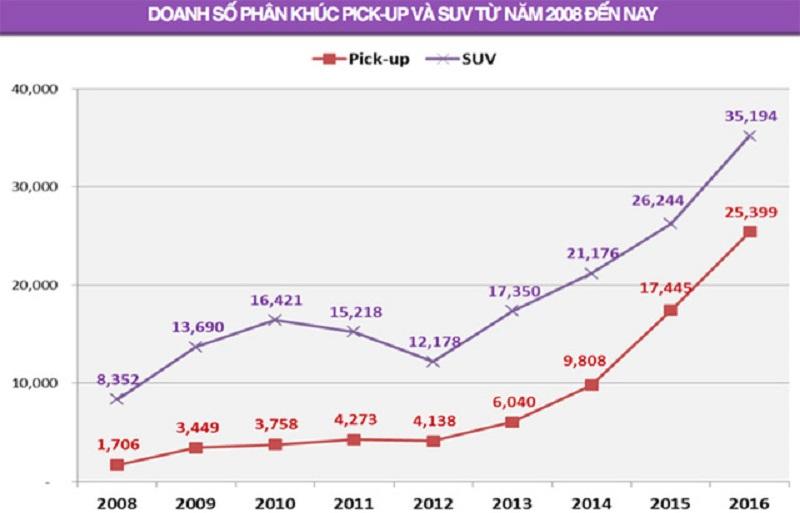 Nguồn: Hiệp hội các nhà sản xuất ôtô Việt Nam.