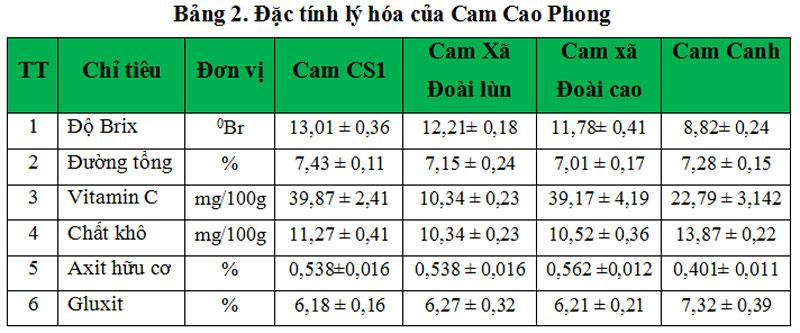 Đặc tính hóa lý của quả cam Cao Phong.