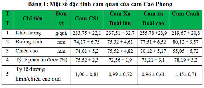 Một số đặc tính cảnh quan của cam Cao Phong.
