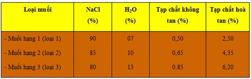 Phân loại muối theo tính chất hoá học.