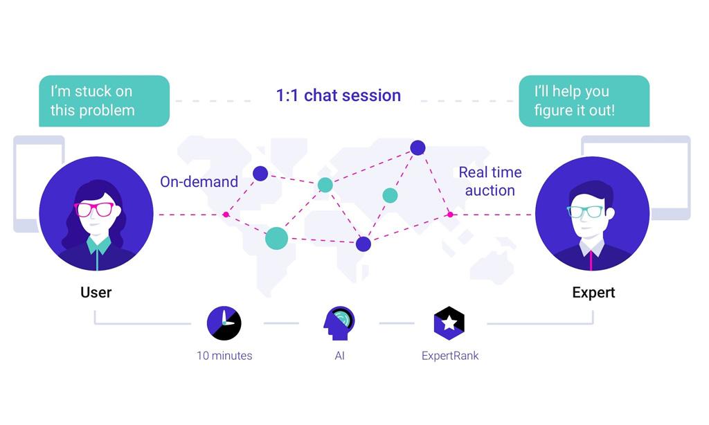 Mô hình kết nối giữa chuyên gia và người dùng của Got It.