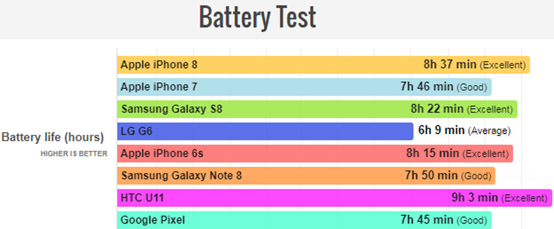 Thời gian sử dụng pin của các smartphone (cao hơn là tốt hơn).