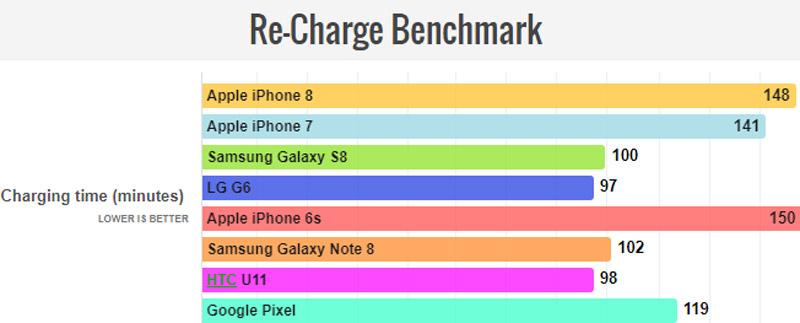 Thời gian sạc đầy pin của các smartphone (thấp hơn là tốt hơn).