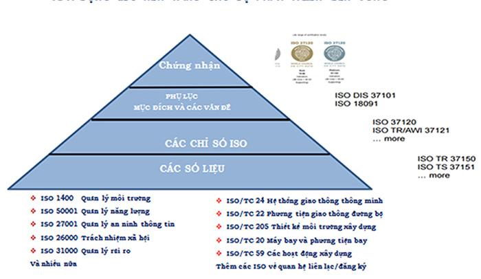 Bộ chỉ số dịch vụ và chất lượng cuộc sống đô thị ISO 37120 của WCCD. Nguồn: PGS-TS Nguyễn Văn Thành