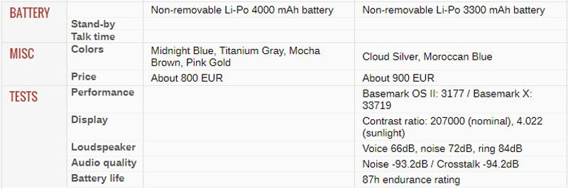 Cấu hình của Huawei Mate 10 Pro và LG V30.