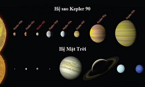 So sánh hệ sao Kepler 90 và hệ Mặt Trời. Ảnh:NASA.