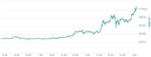 Đà tăng trưởng ấn tượng của Ethereum trong khoảng cuối năm 2017, đầu 2018.