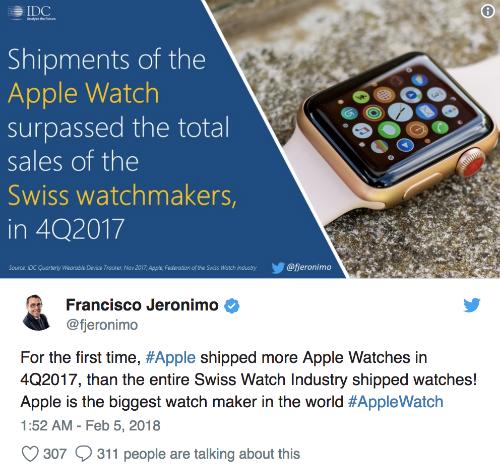 Giám đốc hãng nghiên cứu thị trường IDC chia sẻ tin vui cho Apple Watch trên Twitter.