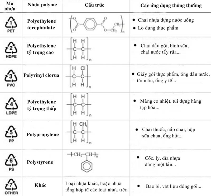 Tên, cấu trúc, và các ứng dụng phổ biến của các mã nhựa khác nhau