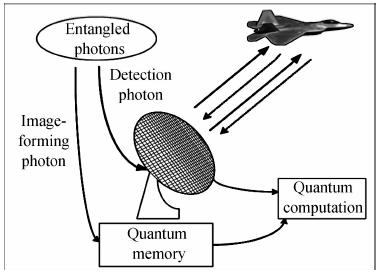 Cơ chế hoạt động của một radar lượng tử. Ảnh: IDST