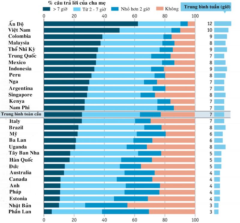 Việt hóa biểu đồ: Quốc Hùng