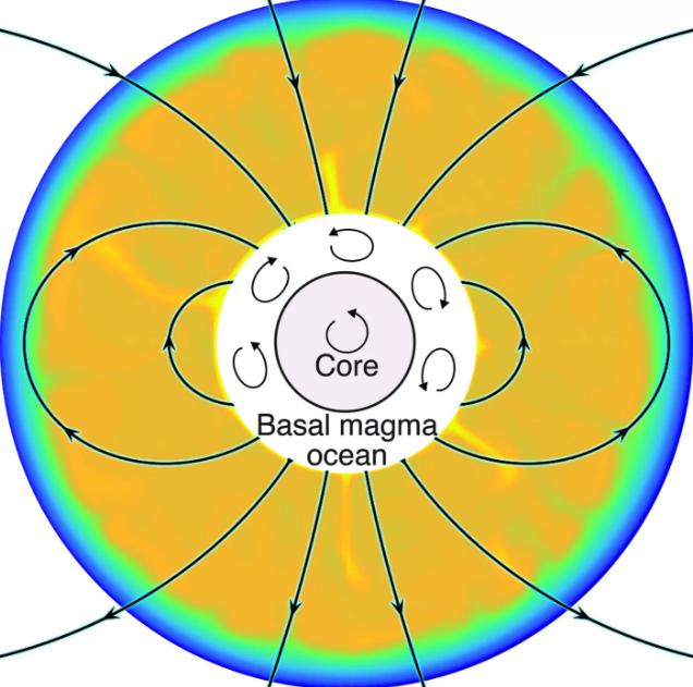 Giả thuyết cho rằng chính sự khuấy động lớp macma nóng chảy này đã sinh ra từ trường mạnh mẽ trên bề mặt Mặt Trăng hàng tỷ năm trước. Ảnh: Aaron Scheinberg