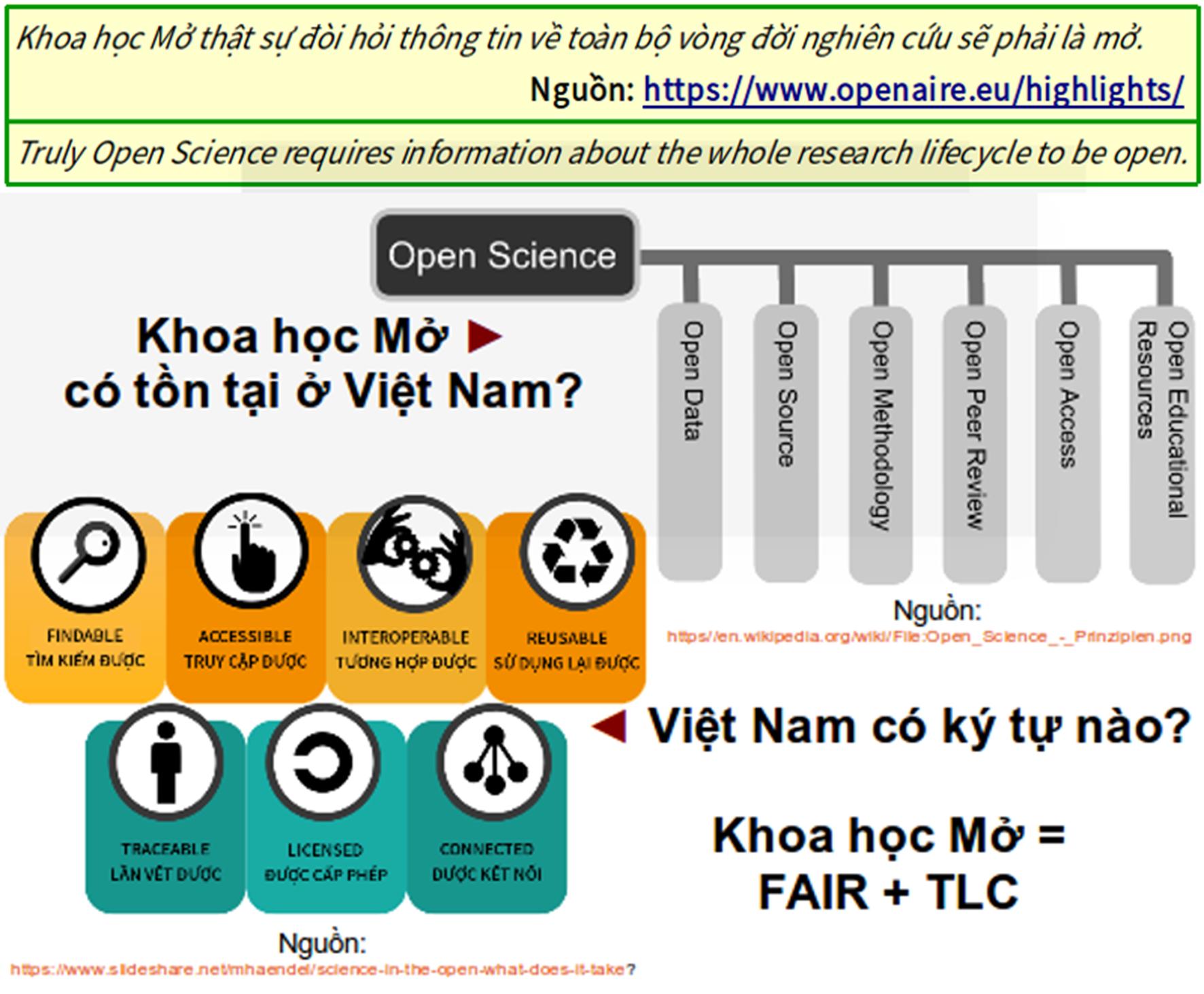 Khoa học mở - các thành phần và đặc tính. Trong đó, truy cập mở, dữ liệu mở, tài nguyên giáo dục mở là các thành phần không thể thiếu của nó.