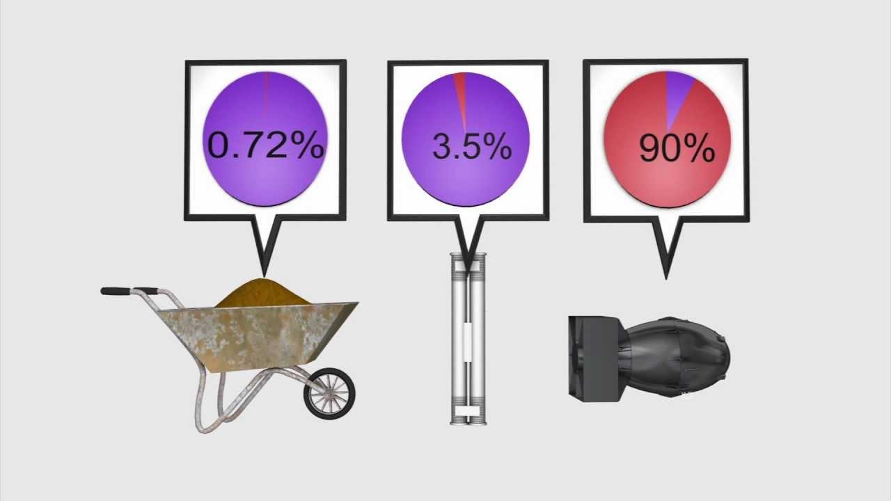 Để chế tạo bom hạt nhân, Uranium cần được làm giàu đến hơn 90%. Ảnh: YouTube