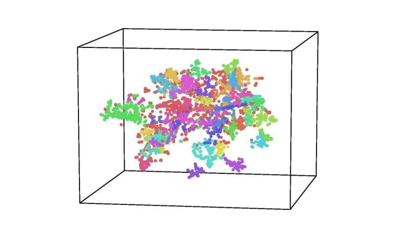 Hình ảnh mô phỏng các chủ đề trên Wikipedia. Mỗi chấm đại diện cho 1 trong 3000 bài viết được chọn ngẫu nhiên trên trang web. Vị trí các đốm phản ánh chủ đề (càng gần nhau thì chủ đề càng liên quan) và màu sắc thể hiện các nhóm bài viết có chủ đề tương tự. Ảnh: Hình ảnh thống kê từ phòng thí nghiệm Contextual Dynamics Laboratory, Đại học Dartmouth.