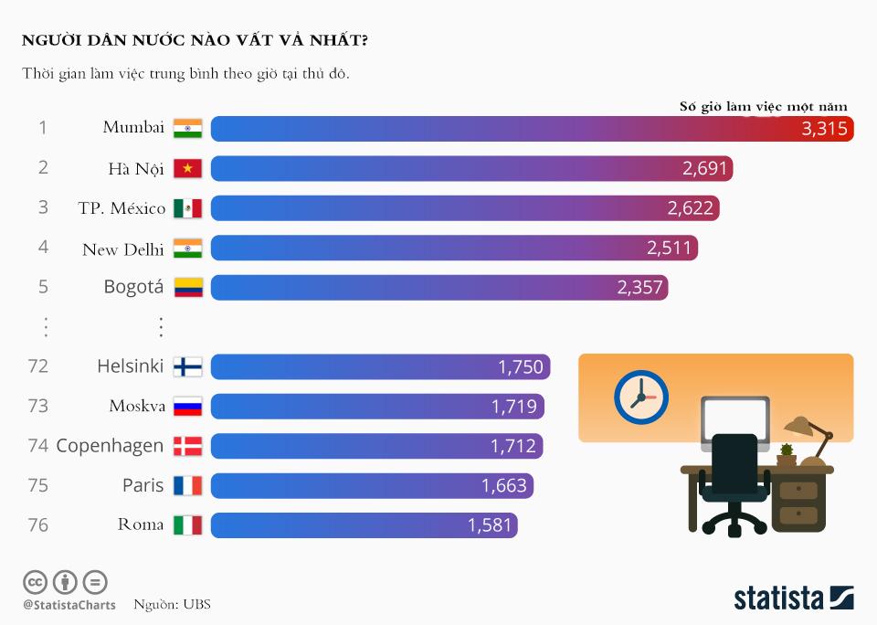 Biểu đồ thể hiện số giờ làm việc trung bình trong năm của người dân tại các thành phố được khảo sát.