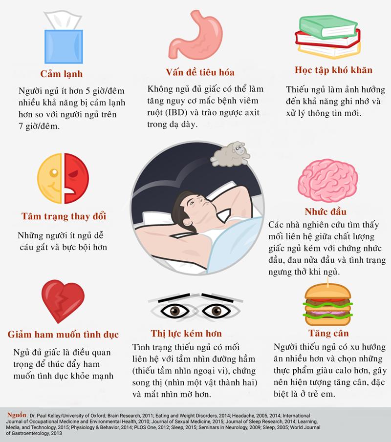 Những tác động xấu của việc ngủ quá ít