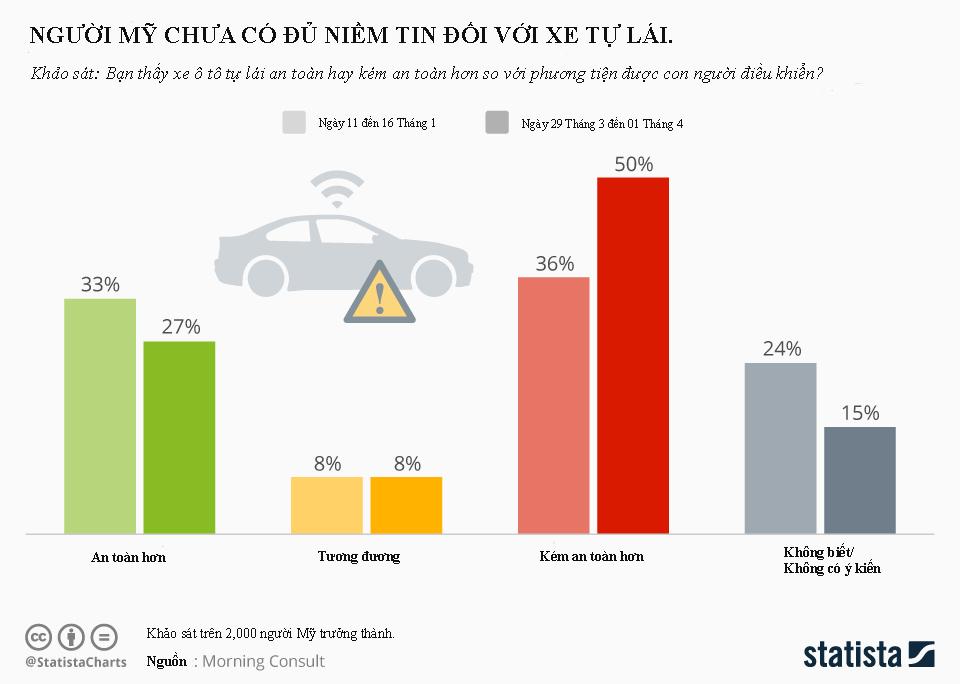 Bảng khảo sát cho thấy: xe tự lái có phổ biến rộng rãi trong tương lai hay không, phụ thuộc vào rất nhiều yếu tố