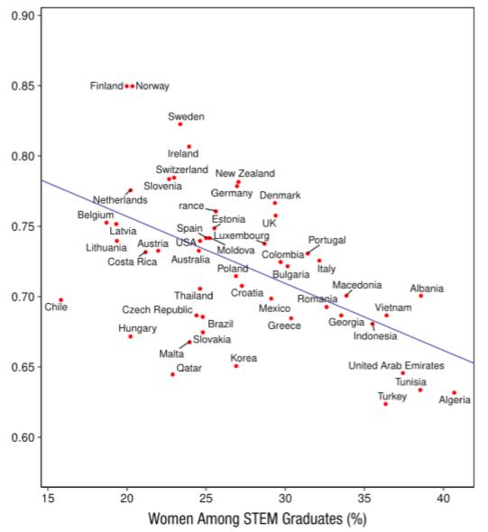 Biểu đồ cho thấy tỷ lệ nữ giới tốt nghiệp các ngành STEM của một số nước (trục hoành) trong mối tương quan với mức độ bình đẳng giới (tính theo Global Gender Gap Index) của nước đó (trục tung). Nguồn: Psychological Science