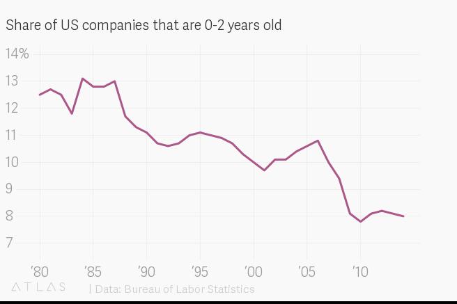 Tỷ lệ số công ty Mỹ có tuổi đời dưới 2 năm. Nguồn: Cục Thống kê Lao động