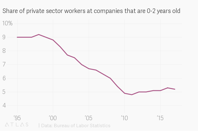Tỷ lệ số người làm cho các công ty tư nhân có tuổi đời dưới 2 năm. Nguồn: