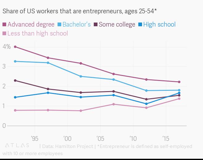 Số người Mỹ ở độ tuổi từ 25 đến 54 sở hữu công ty riêng. Nguồn: