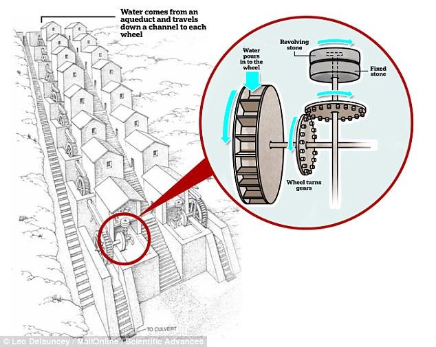 Cấu trúc phức tạp tại nhà máy làm bánh quy thời La Mã. Ảnh: Scientific Advances