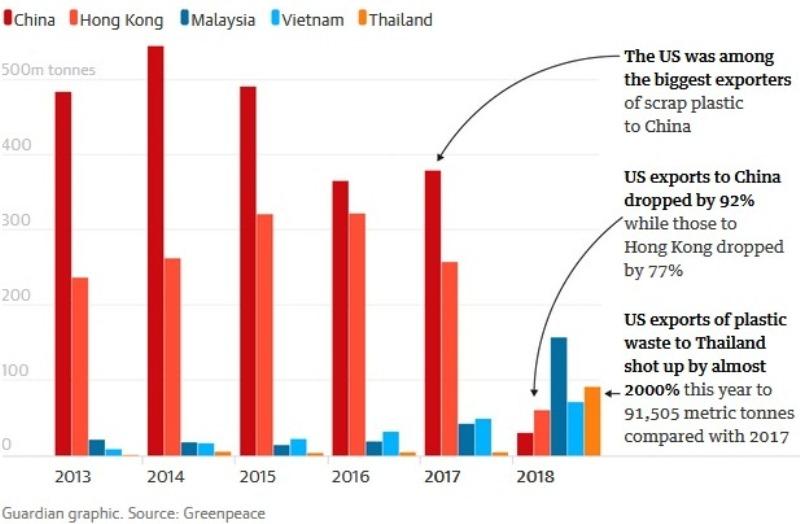 Biểu đồ lượng rác thải nhựa Mỹ xuất sang Trung Quốc, Hongkong, Malaysia, Việt Nam, Thái Lan từ năm 2013 đến năm 2018. Lập biểu đồ: The Guardian; Nguồn dữ liệu: Greenpeace