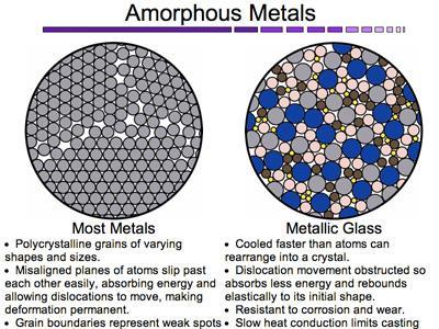 Mô phỏng cấu trúc kim loại và thủy tinh kim loại