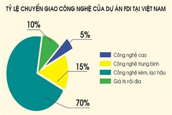 p/Theo Bộ KH&CN, từ 2010-2017, có 115 hợp đồng chuyển giao công nghệ từ nước ngoài vào Việt Nam, với tổng giá trị ước tính khoảng 447.000 tỷ đồng.