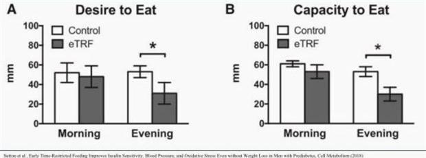 Ăn tối lúc 2 giờ chiều: Bí quyết giảm cân và đảo ngược bệnh tiểu đường - Ảnh 5.