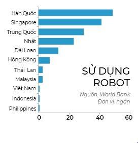 Ước tính Mức độ sử dụng Robot | Nguồn WB