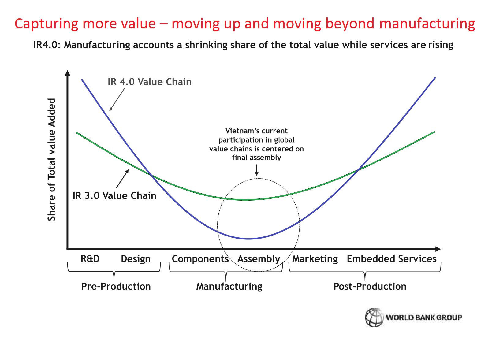 Vị trí của Việt Nam trong chuỗi giá trị toàn cầu, với trình độ công nghiệp 3.0 và 4.0 | Nguồn WB