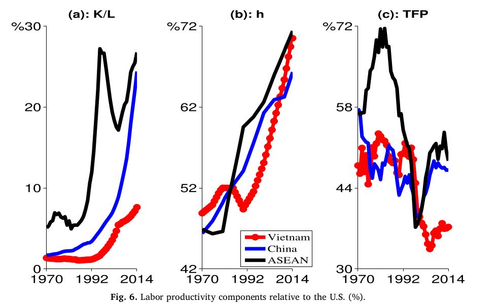 Biểu đồ: Tốc độ tăng năng suất của Việt Nam, trong đó có TFP là rất thấp, thậm chí còn có xu hướng giảm mạnh. Nguồn: Barker & Üngör (2019