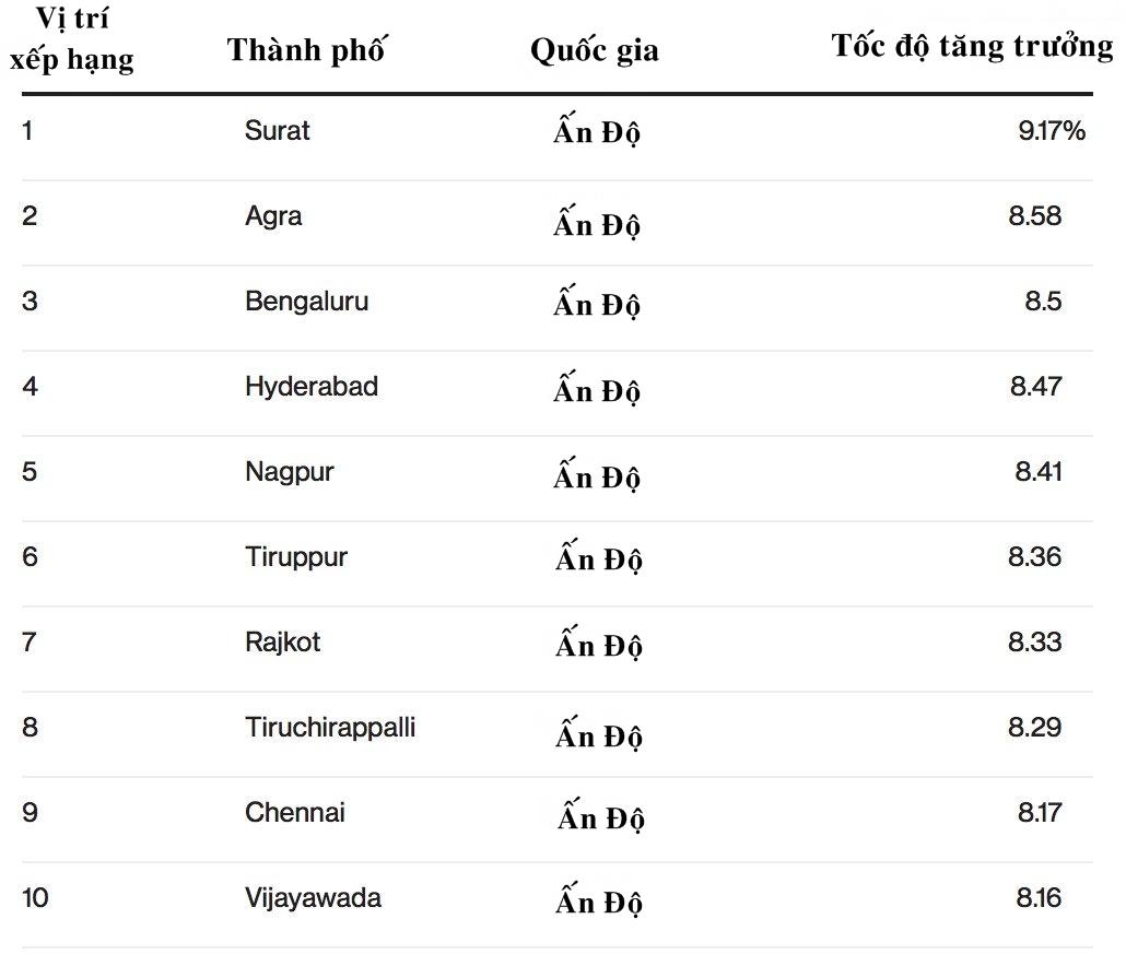Các thành phố phát triển nhanh nhất thế giới từ năm 2019 đến năm 2035 đều ở Ấn Độ. Ảnh: Oxford Economics