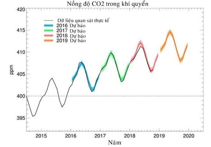 Dự báo nồng độ CO2 tại Đài quan sát Mauna Loa ở Hawaii vào năm 2019 (màu cam), cùng với nồng độ dự báo các năm trước đó và dữ liệu quan sát thực tế. Ảnh: MOHC