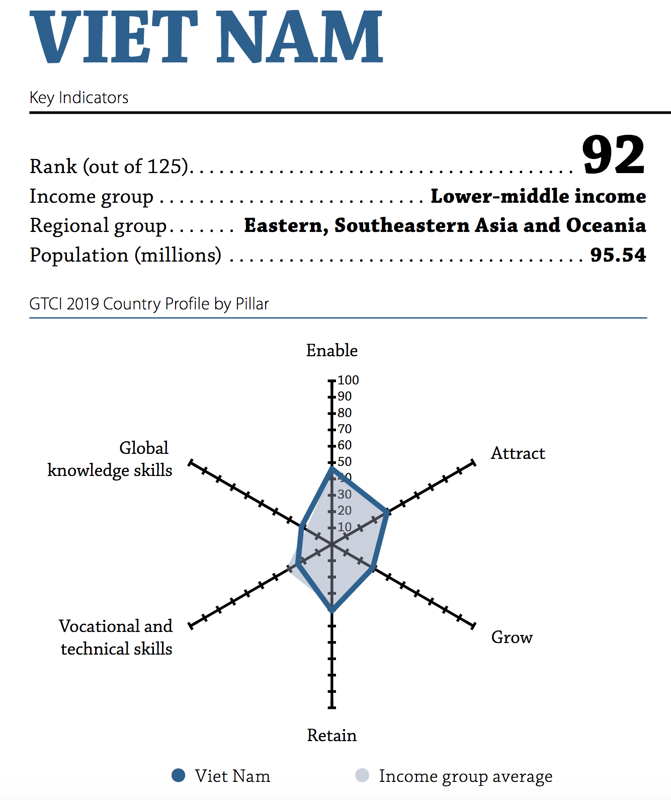 Thứ hạng của Việt Nam trong The Global Talent Competitiveness Index 2019 (nguồn: www.insead.edu)