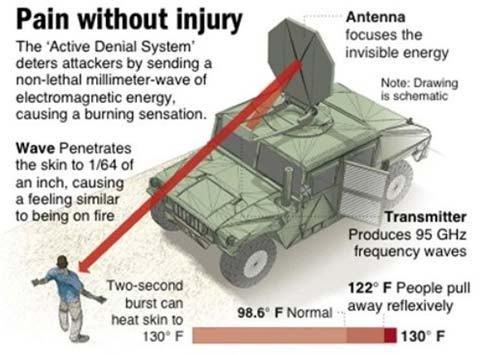 Loại vũ khí phi sát thương nhưng vô cùng đáng sợ ở khả năng gây đau đớn, nhất là đối với hệ thần kinh. Ảnh: Weapons and Warfare.