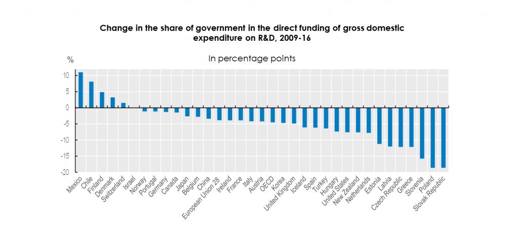 Thay đổi trong tỉ lệ GDP đầu tư trực tiếp cho R&D của các chính phủ từ 2009 đến 2016, tính theo điểm phần trăm.