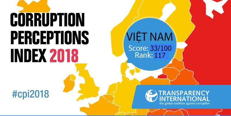 Xếp hạng chỉ số nhận thức tham nhũng của Việt Nam năm 2018. Ảnh:Transparency International