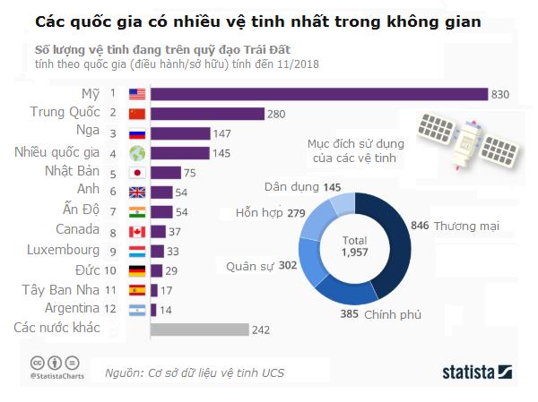 Các quốc gia có nhiều vệ tinh nhất trong không gian | Nguồn: UCS