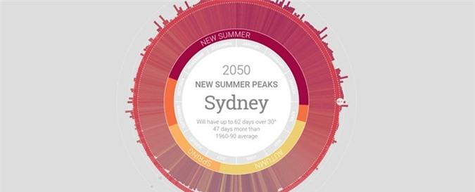 Vào năm 2050 Úc sẽ không còn mùa đông nữa?